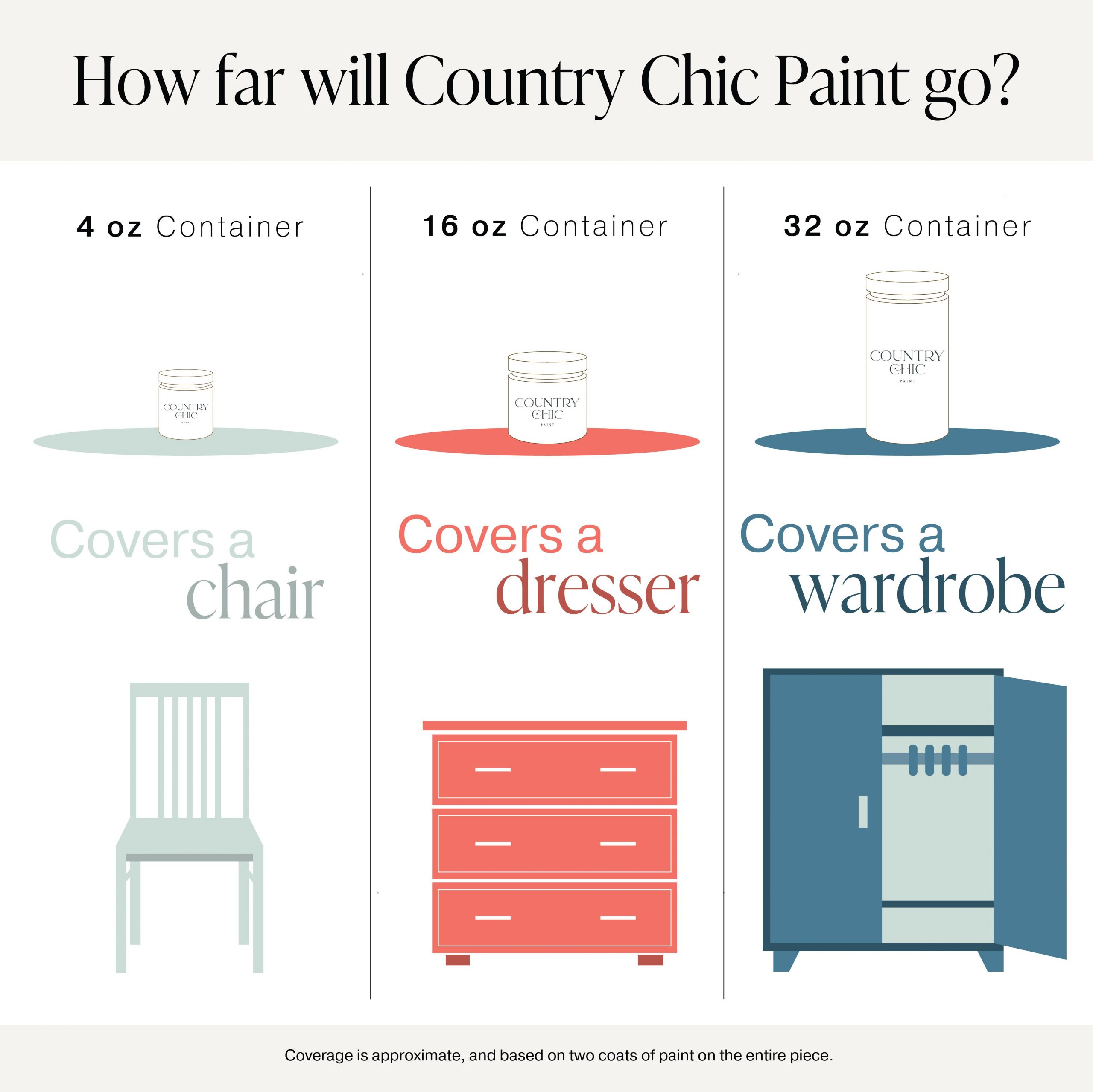 How far will Country Chic Paint go? Paint coverage guide for 4 oz jars, pints, and quarts