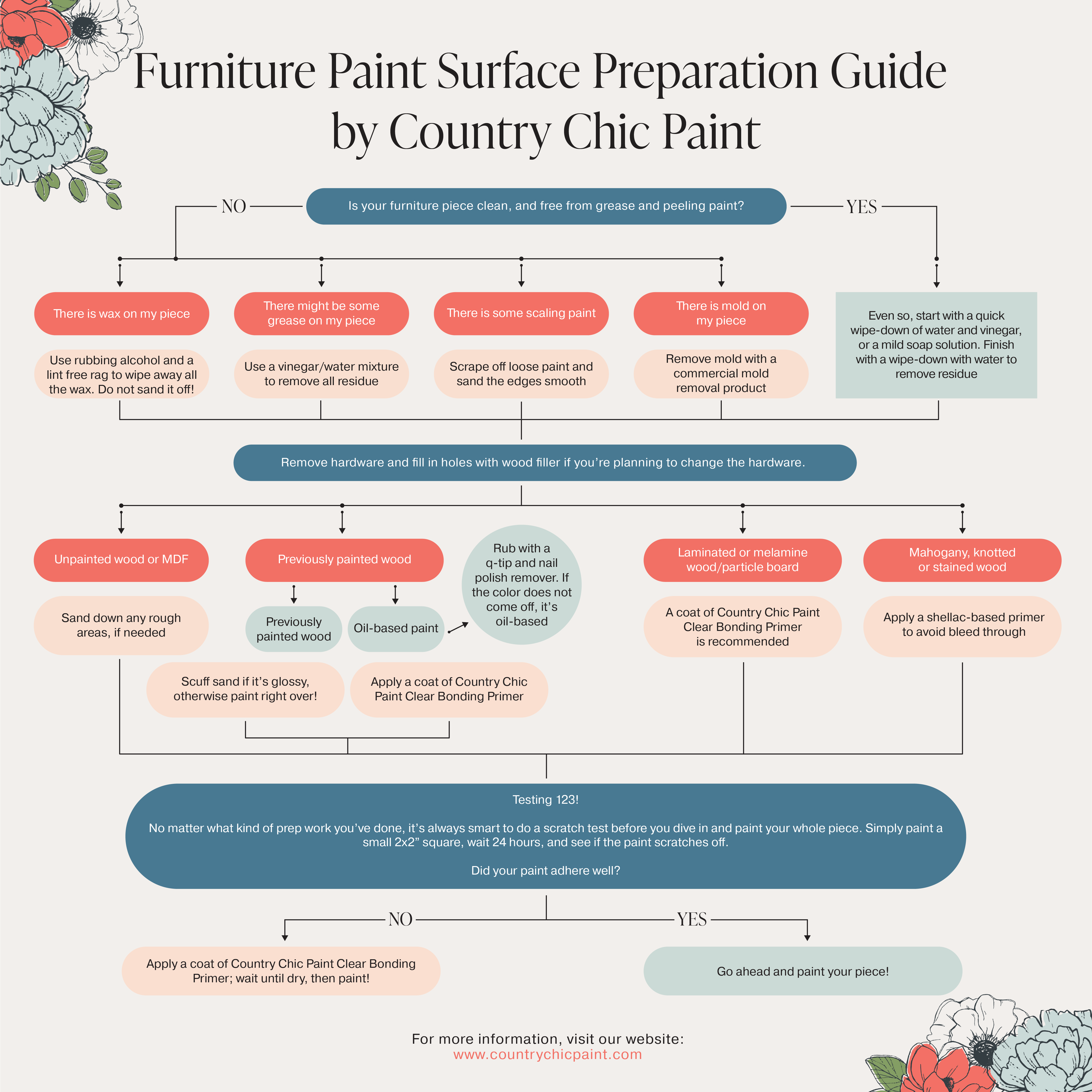 Furniture painting Surface Prep Flow Chart - how to prep furniture before painting